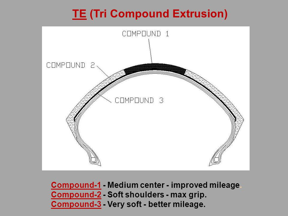 Compound-1 - Medium center - improved mileage. Compound-2 - Soft shoulders - max grip.