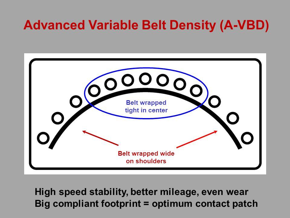Advanced Variable Belt Density (A-VBD) Belt wrapped wide on shoulders Belt wrapped tight in center High speed stability, better mileage, even wear Big compliant footprint = optimum contact patch