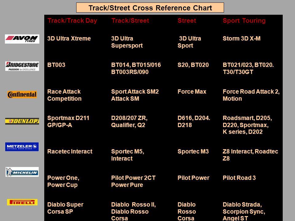 Track/Track Day Track/Street Street Sport Touring 3D Ultra Xtreme 3D Ultra Supersport 3D Ultra Sport Storm 3D X-M BT003 BT014, BT015/016 BT003RS/090 S