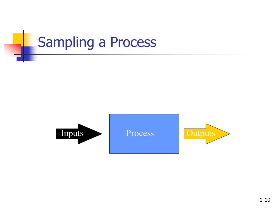 1-10 Process Inputs Outputs Sampling a Process