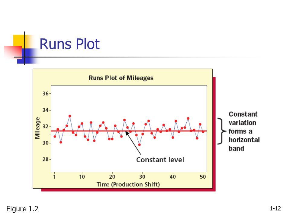 1-12 Runs Plot Figure 1.2
