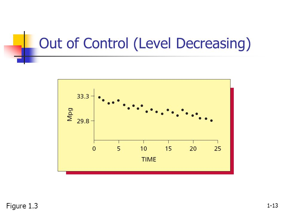 1-13 Out of Control (Level Decreasing) Figure 1.3