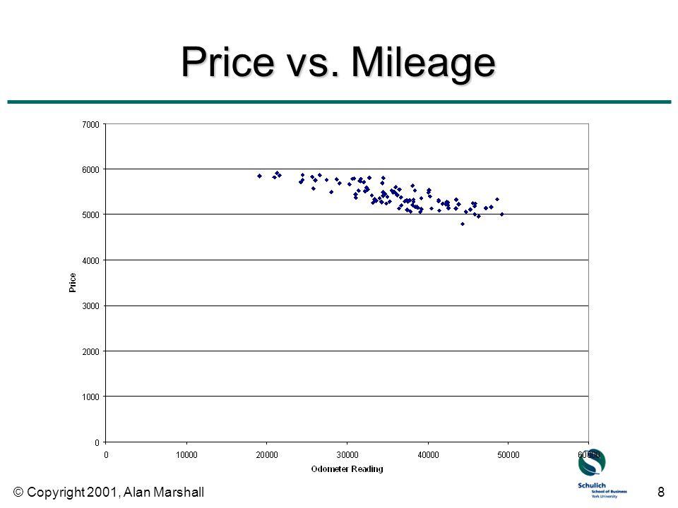© Copyright 2001, Alan Marshall8 Price vs. Mileage