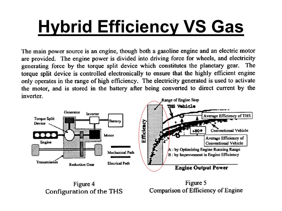 Hybrid Efficiency VS Gas