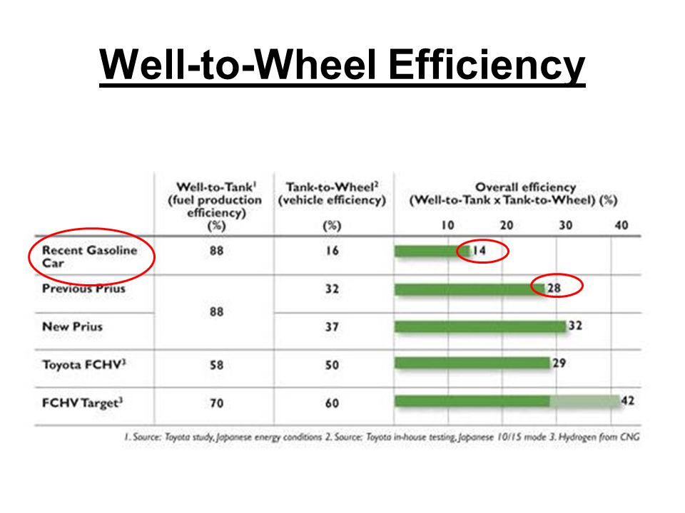 Well-to-Wheel Efficiency