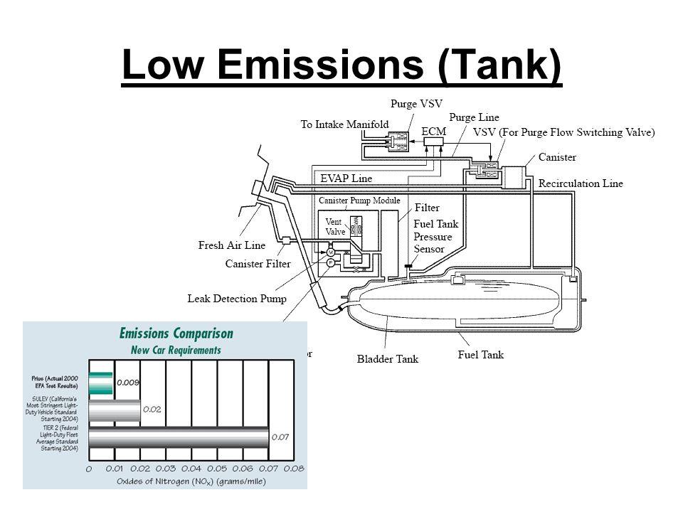 Low Emissions (Tank)