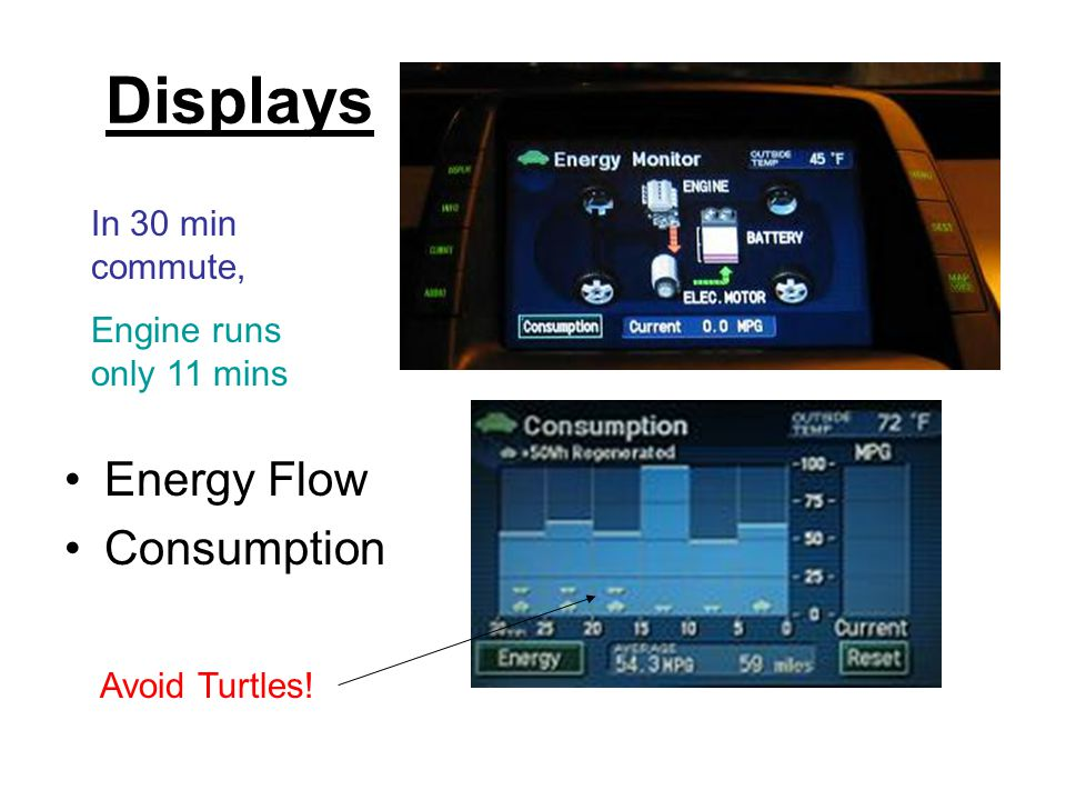 Displays Energy Flow Consumption Avoid Turtles! In 30 min commute, Engine runs only 11 mins