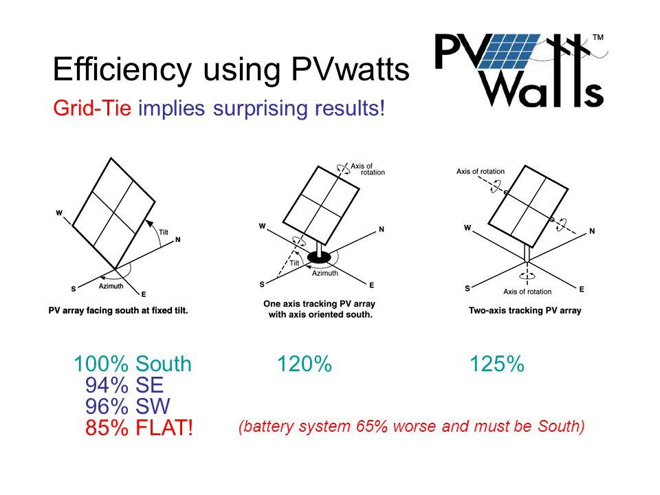 Efficiency using PVwatts Grid-Tie implies surprising results.