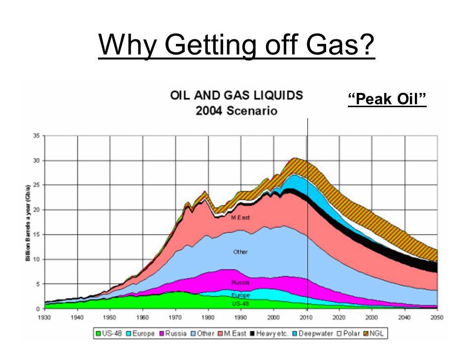 Why Getting off Gas Peak Oil