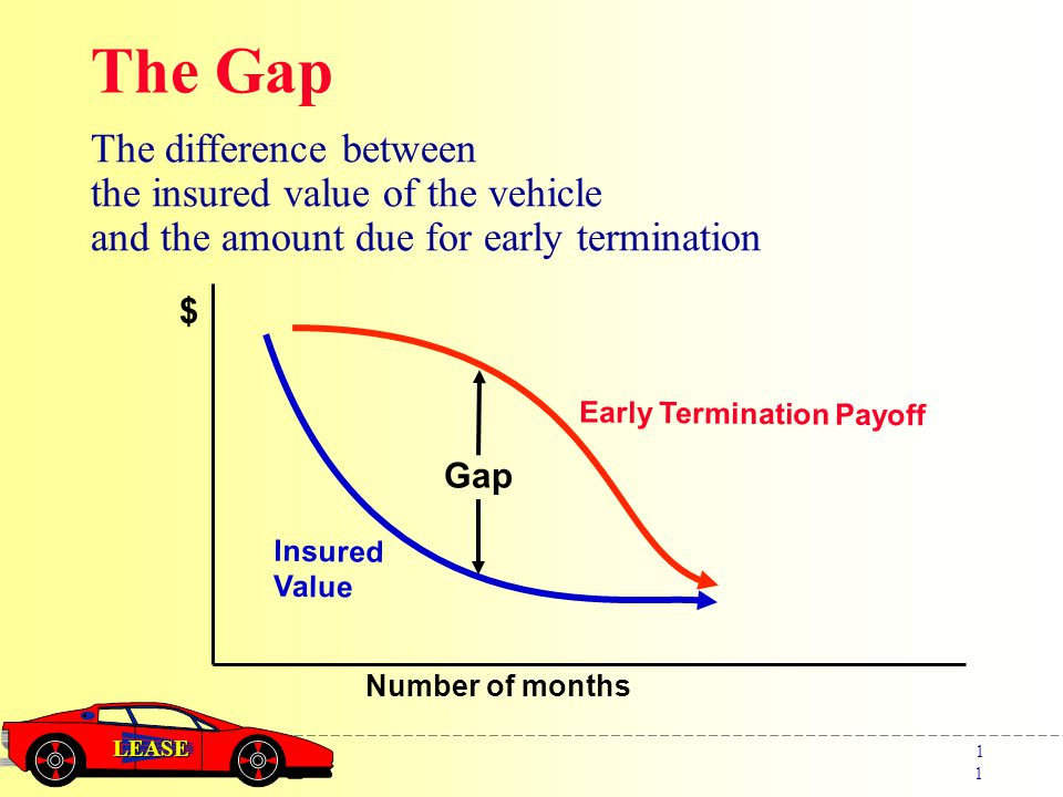 LEASE 1 Gap The Gap Number of months $ The difference between the insured value of the vehicle and the amount due for early termination Early Termination Payoff Insured Value