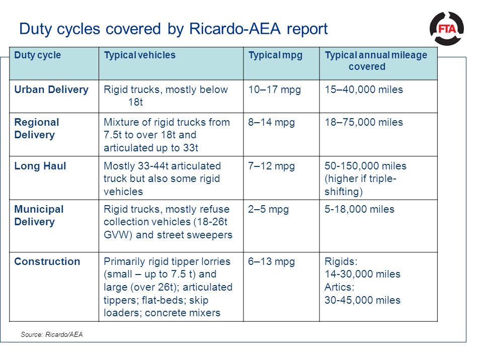 Duty cycles covered by Ricardo-AEA report Duty cycleTypical vehiclesTypical mpgTypical annual mileage covered Urban DeliveryRigid trucks, mostly below 18t 10–17 mpg15–40,000 miles Regional Delivery Mixture of rigid trucks from 7.5t to over 18t and articulated up to 33t 8–14 mpg18–75,000 miles Long HaulMostly 33-44t articulated truck but also some rigid vehicles 7–12 mpg50-150,000 miles (higher if triple- shifting) Municipal Delivery Rigid trucks, mostly refuse collection vehicles (18-26t GVW) and street sweepers 2–5 mpg5-18,000 miles ConstructionPrimarily rigid tipper lorries (small – up to 7.5 t) and large (over 26t); articulated tippers; flat-beds; skip loaders; concrete mixers 6–13 mpgRigids: 14-30,000 miles Artics: 30-45,000 miles Source: Ricardo/AEA