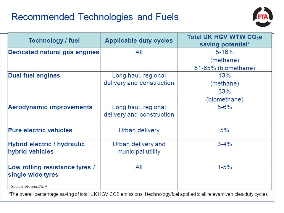 Recommended Technologies and Fuels Technology / fuelApplicable duty cycles Total UK HGV WTW CO 2 e saving potential* Dedicated natural gas enginesAll5-16% (methane) 61-65% (biomethane) Dual fuel enginesLong haul, regional delivery and construction 13% (methane) 33% (biomethane) Aerodynamic improvementsLong haul, regional delivery and construction 5-6% Pure electric vehiclesUrban delivery5% Hybrid electric / hydraulic hybrid vehicles Urban delivery and municipal utility 3-4% Low rolling resistance tyres / single wide tyres All1-5% Source: Ricardo/AEA *The overall percentage saving of total UK HGV CO2 emissions if technology/fuel applied to all relevant vehicles/duty cycles