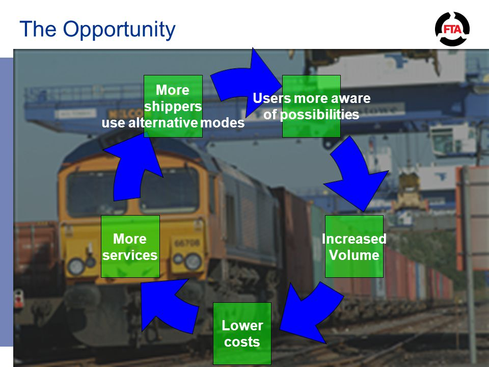 The Opportunity Users more aware of possibilitie s Increased Volume Lower costs More services More shippers use alternative modes