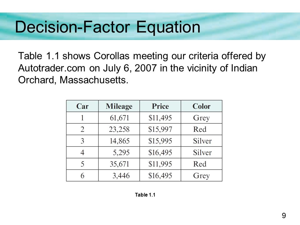 9 Decision-Factor Equation Table 1.1 shows Corollas meeting our criteria offered by Autotrader.com on July 6, 2007 in the vicinity of Indian Orchard, Massachusetts.
