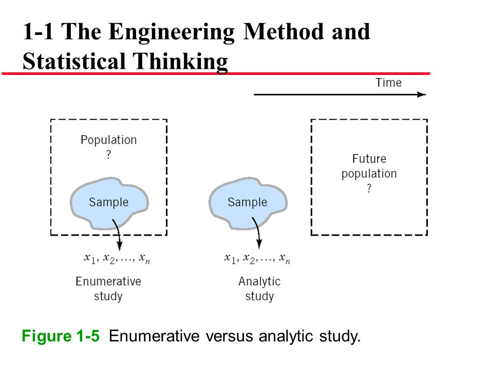 Figure 1-5 Enumerative versus analytic study.