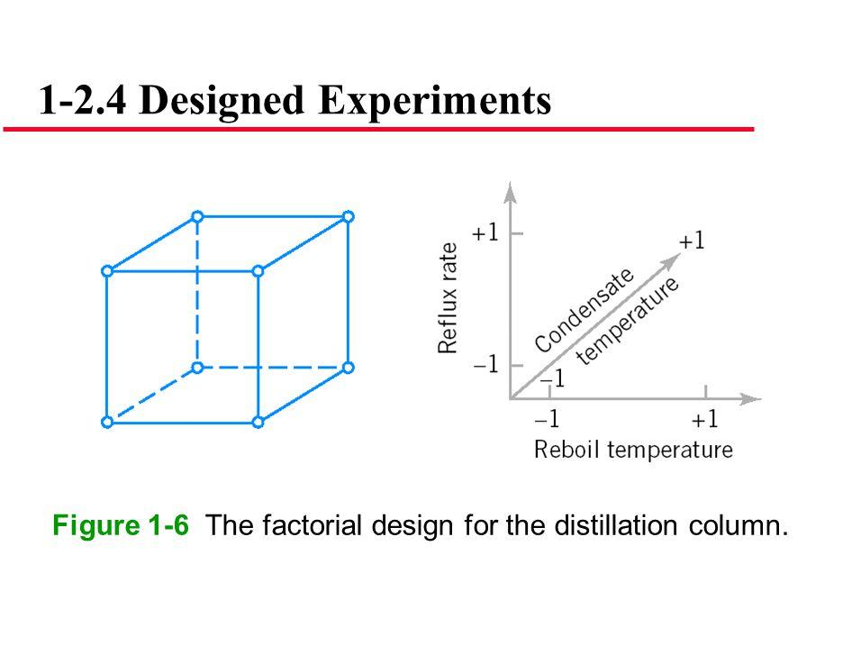 Figure 1-6 The factorial design for the distillation column.
