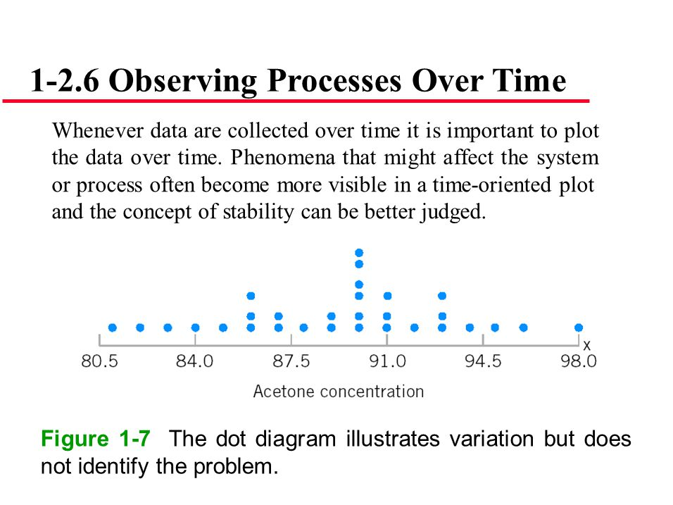 1-2.6 Observing Processes Over Time Whenever data are collected over time it is important to plot the data over time. Phenomena that might affect the