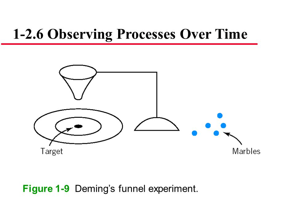1-2.6 Observing Processes Over Time Figure 1-9 Deming's funnel experiment.