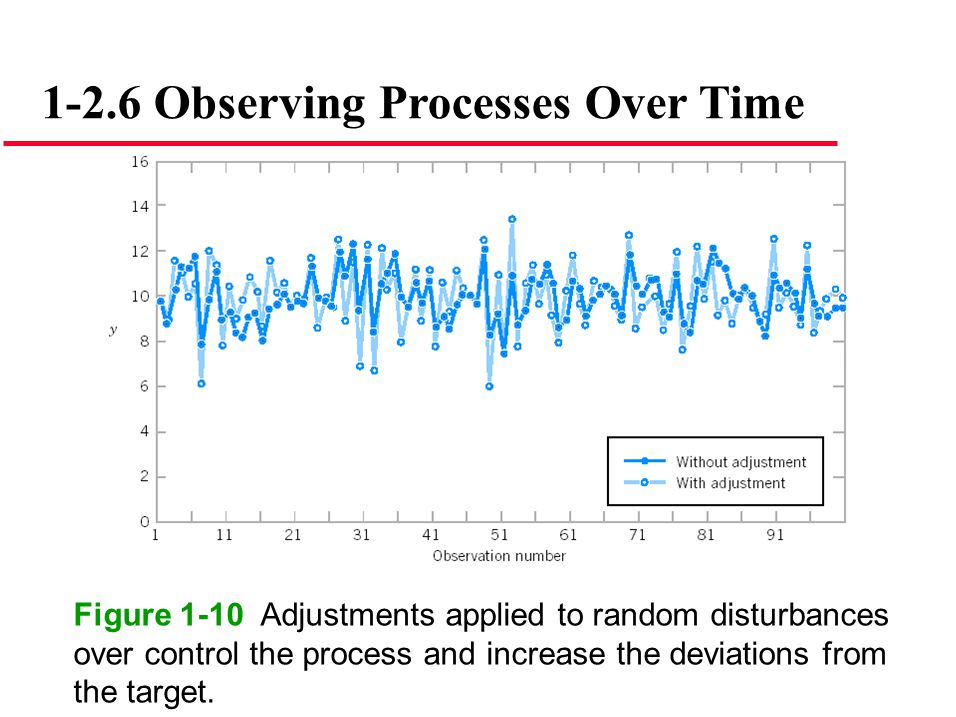 1-2.6 Observing Processes Over Time Figure 1-10 Adjustments applied to random disturbances over control the process and increase the deviations from t