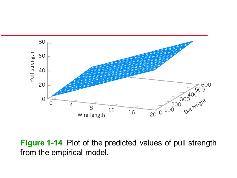 Figure 1-14 Plot of the predicted values of pull strength from the empirical model.