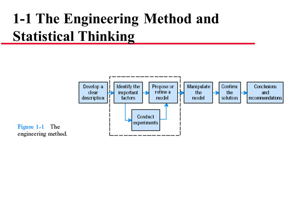 The Need for Modeling Dynamic Systems l System modeling is the field of modeling dynamics system from experimental data.