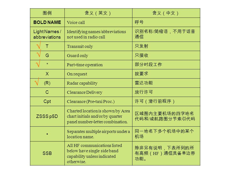 图例含义(英文)含义(中文) BOLD NAME Voice call 呼号 Light Names / abbreviations Identifying names/abbreviations not used in radio call 识别名称 / 简缩语,不用于话音 通信 T Transm