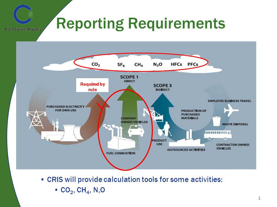 5 Reporting Requirements Required by rule CRIS will provide calculation tools for some activities: CO 2, CH 4, N 2 O