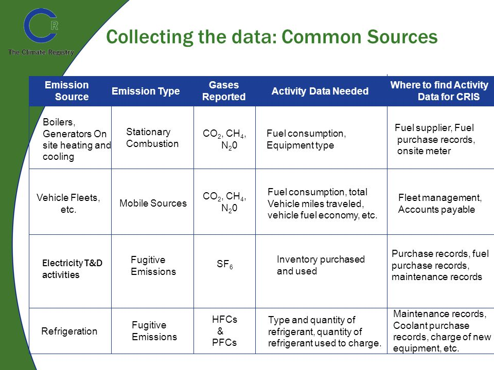 Collecting the data: Common Sources Fuel consumption, total Vehicle miles traveled, vehicle fuel economy, etc.
