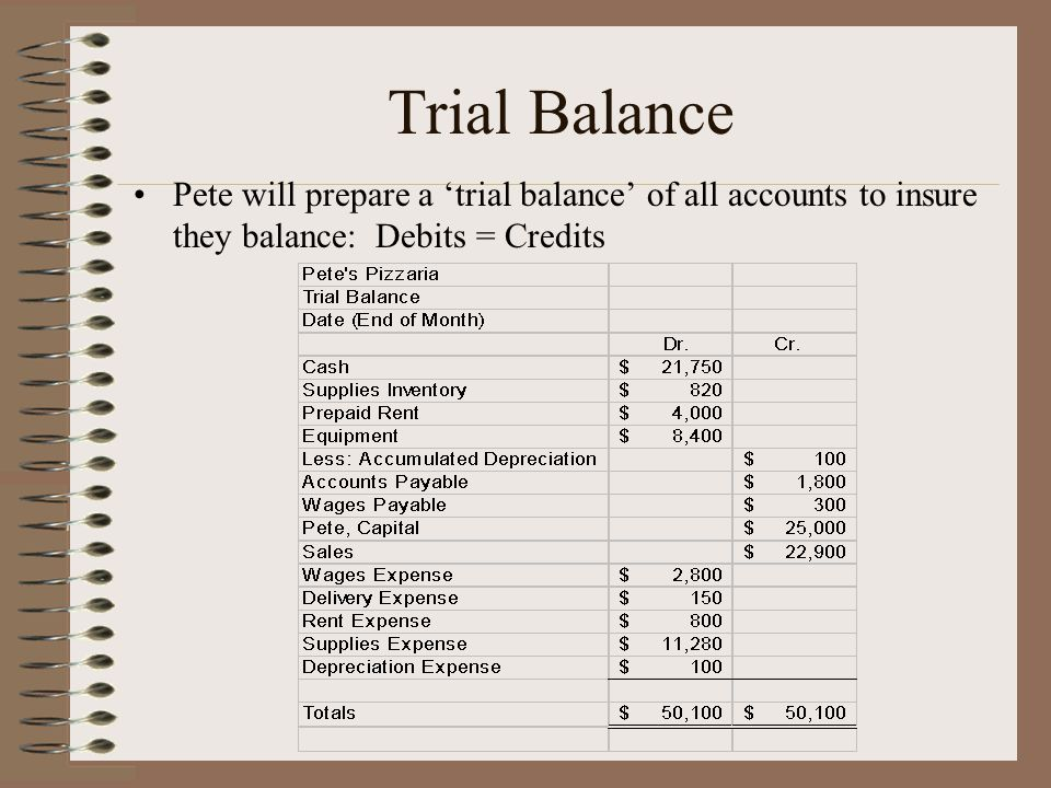 Trial Balance Pete will prepare a 'trial balance' of all accounts to insure they balance: Debits = Credits