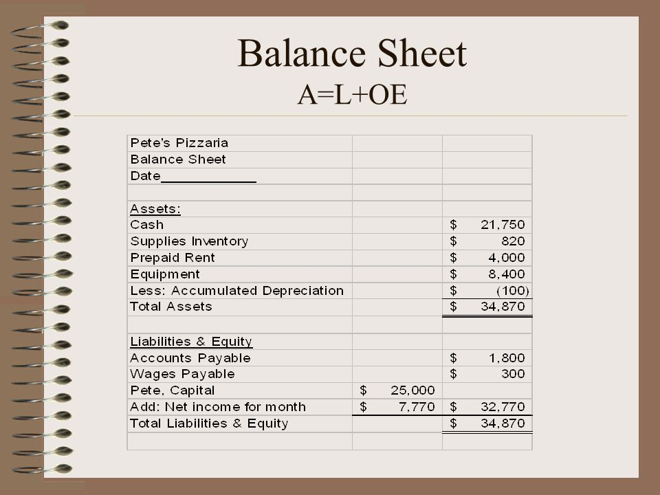 Balance Sheet A=L+OE