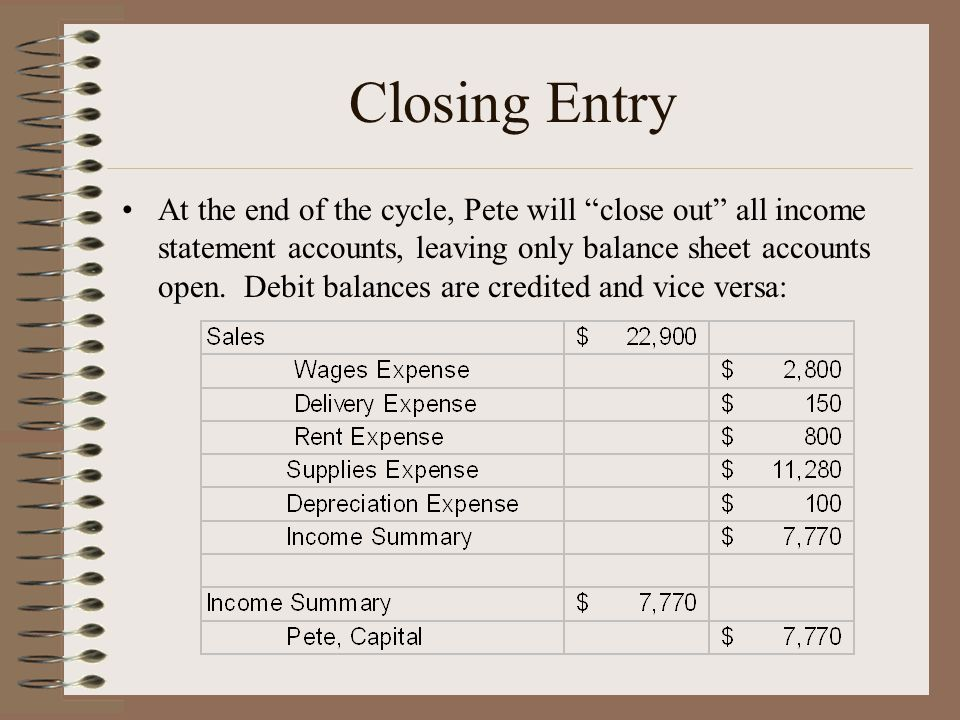"""Closing Entry At the end of the cycle, Pete will """"close out"""" all income statement accounts, leaving only balance sheet accounts open. Debit balances a"""