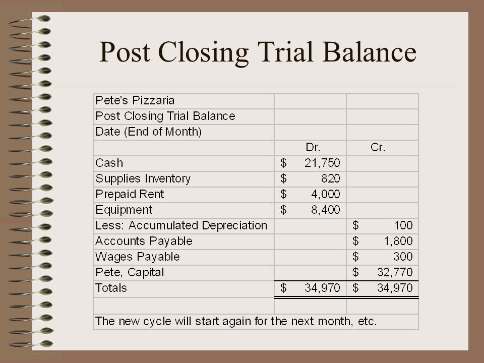 Post Closing Trial Balance