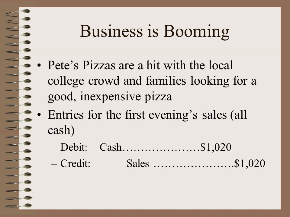 Business is Booming Pete's Pizzas are a hit with the local college crowd and families looking for a good, inexpensive pizza Entries for the first evening's sales (all cash) –Debit: Cash…………………$1,020 –Credit: Sales ………………….$1,020