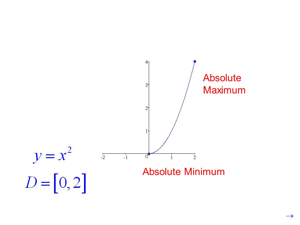 Absolute Minimum Absolute Maximum
