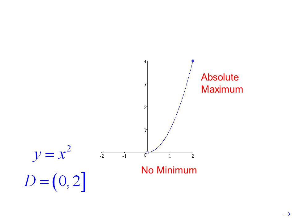 No Minimum Absolute Maximum