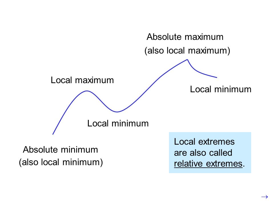 Absolute minimum (also local minimum) Local maximum Local minimum Absolute maximum (also local maximum) Local minimum Local extremes are also called relative extremes.