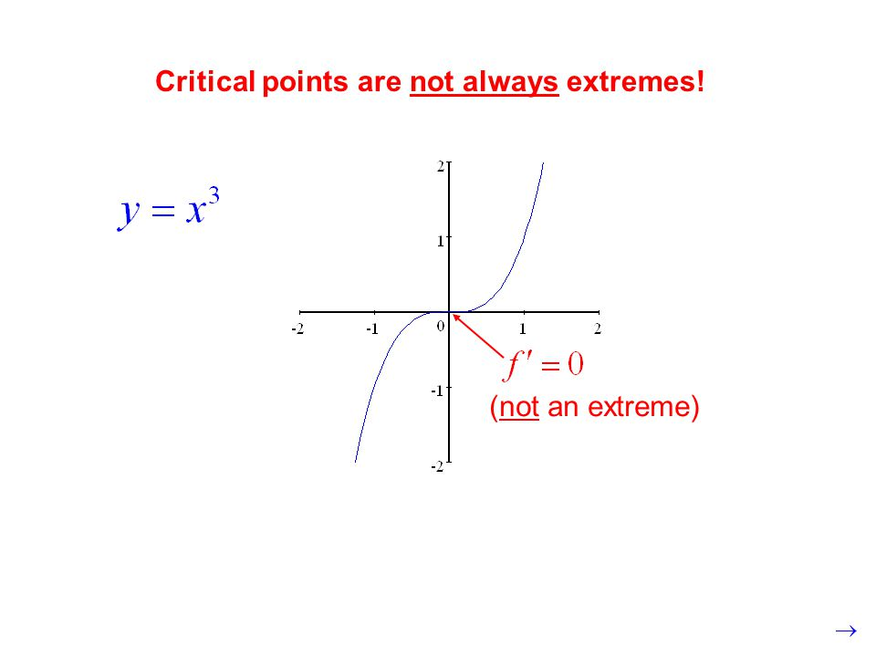 Critical points are not always extremes! (not an extreme)