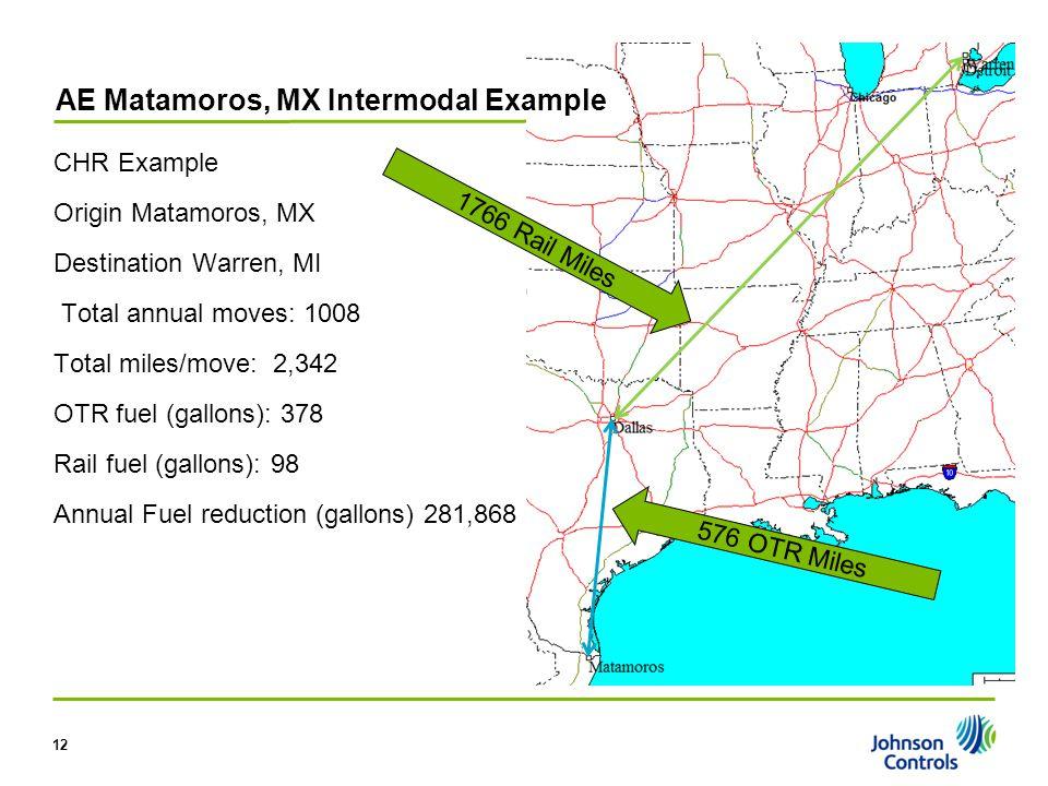 CHR Example Origin Matamoros, MX Destination Warren, MI Total annual moves: 1008 Total miles/move: 2,342 OTR fuel (gallons): 378 Rail fuel (gallons):
