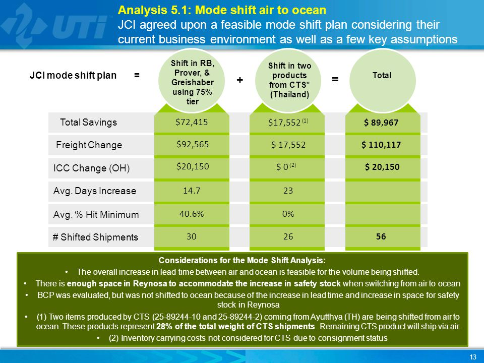 Analysis 5.1: Mode shift air to ocean JCI agreed upon a feasible mode shift plan considering their current business environment as well as a few key a