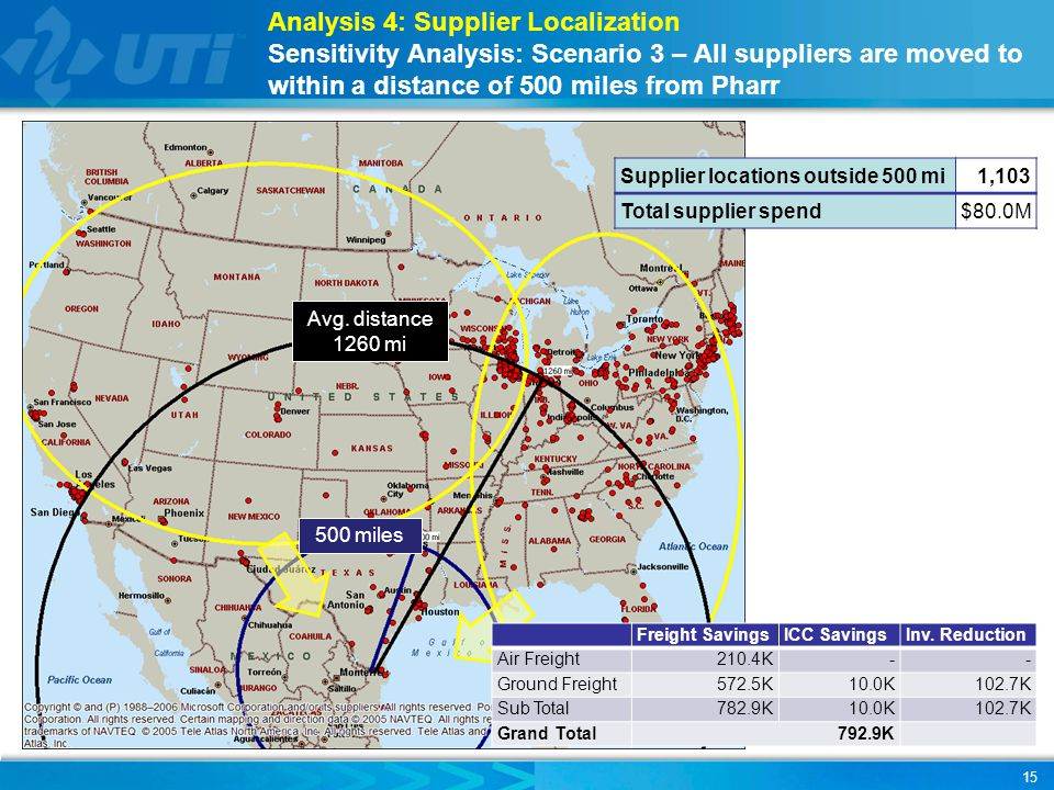 Analysis 4: Supplier Localization Sensitivity Analysis: Scenario 3 – All suppliers are moved to within a distance of 500 miles from Pharr Avg. distanc