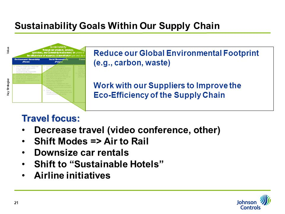 21 Sustainability Goals Within Our Supply Chain Reduce our Global Environmental Footprint (e.g., carbon, waste) Work with our Suppliers to Improve the
