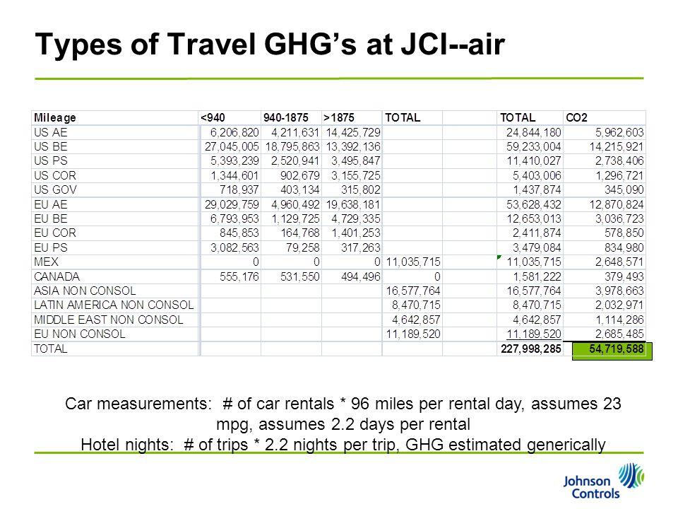 Types of Travel GHG's at JCI--air Car measurements: # of car rentals * 96 miles per rental day, assumes 23 mpg, assumes 2.2 days per rental Hotel nigh