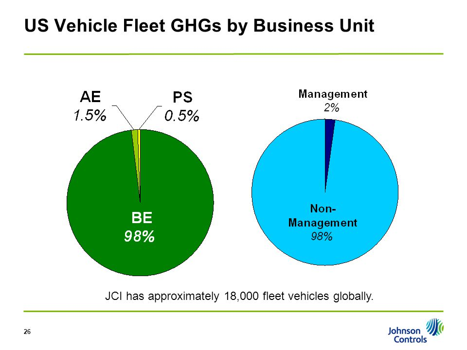 26 US Vehicle Fleet GHGs by Business Unit JCI has approximately 18,000 fleet vehicles globally.
