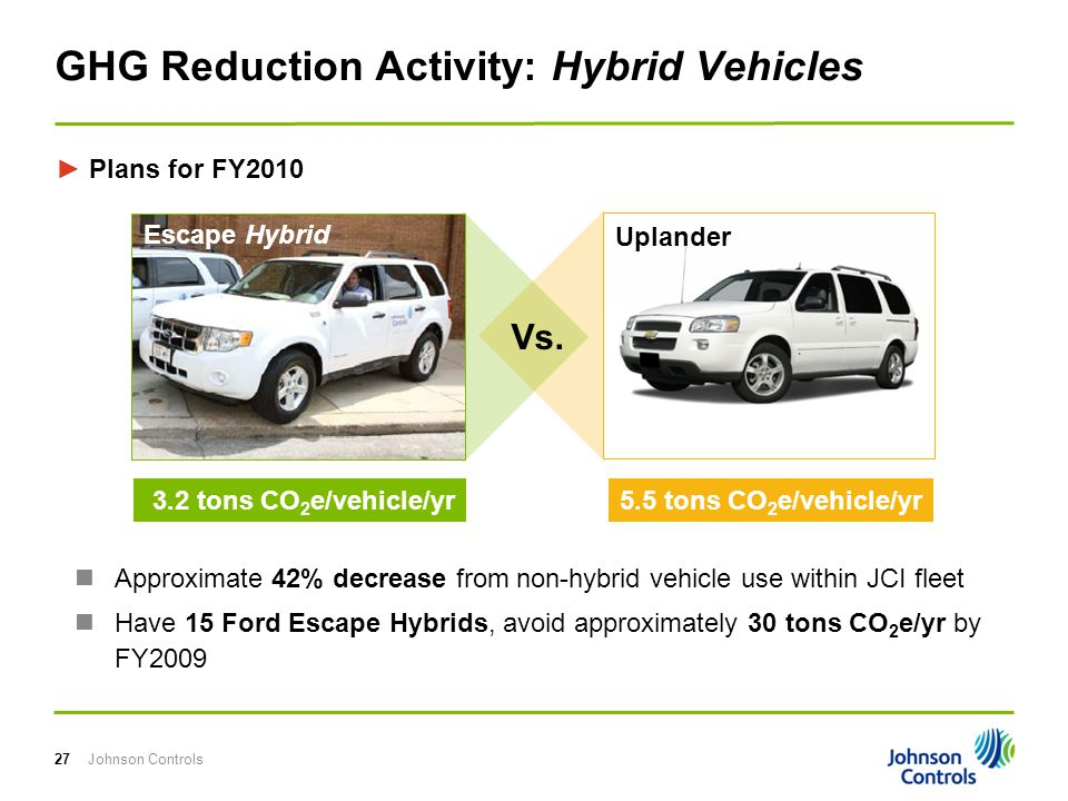 Johnson Controls27 Uplander GHG Reduction Activity: Hybrid Vehicles 3.2 tons CO 2 e/vehicle/yr5.5 tons CO 2 e/vehicle/yr Approximate 42% decrease from non-hybrid vehicle use within JCI fleet Have 15 Ford Escape Hybrids, avoid approximately 30 tons CO 2 e/yr by FY2009 ► Plans for FY2010 Vs.