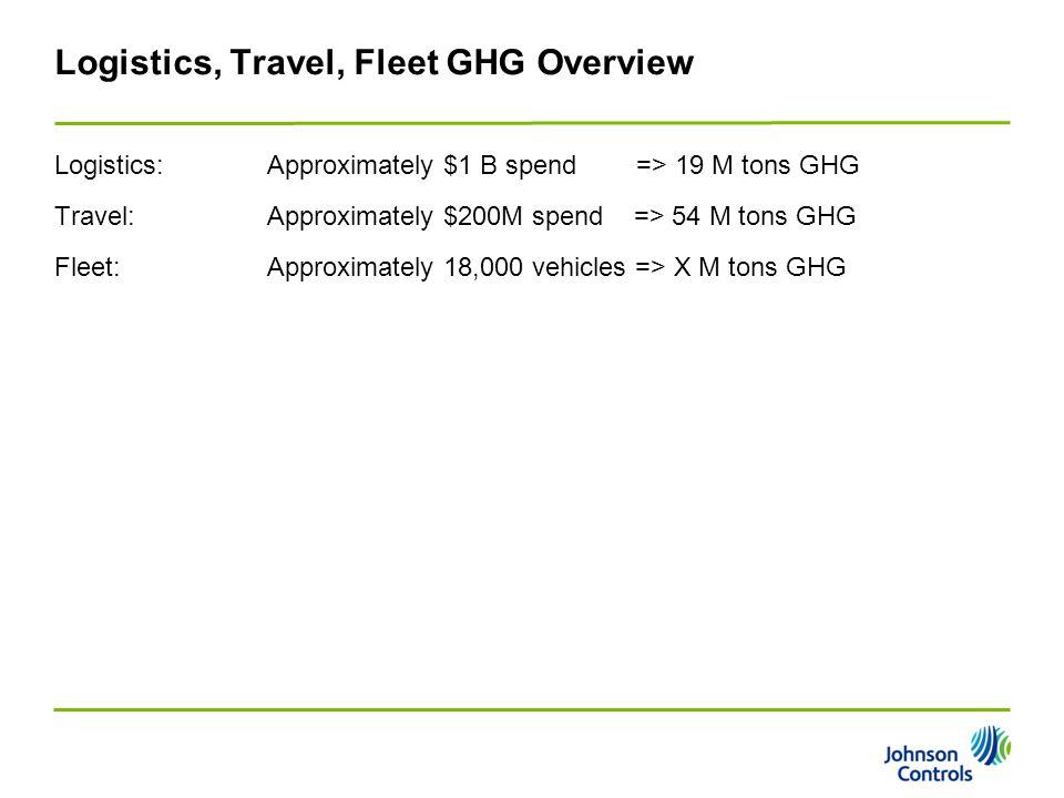 Logistics, Travel, Fleet GHG Overview Logistics:Approximately $1 B spend => 19 M tons GHG Travel:Approximately $200M spend => 54 M tons GHG Fleet:Appr