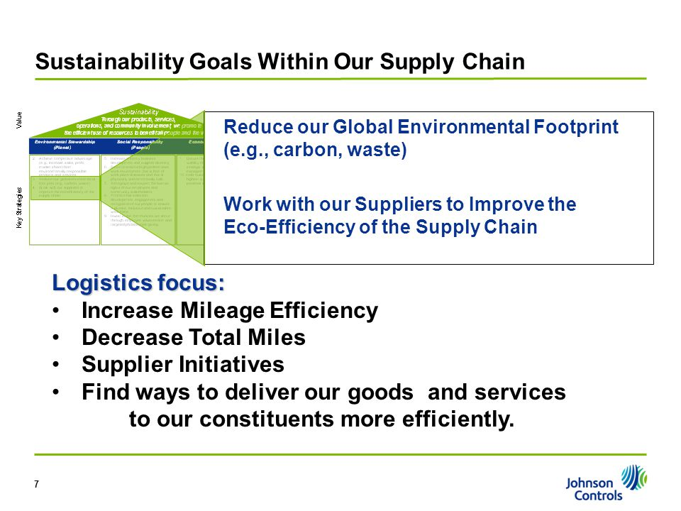 7 Sustainability Goals Within Our Supply Chain Reduce our Global Environmental Footprint (e.g., carbon, waste) Work with our Suppliers to Improve the