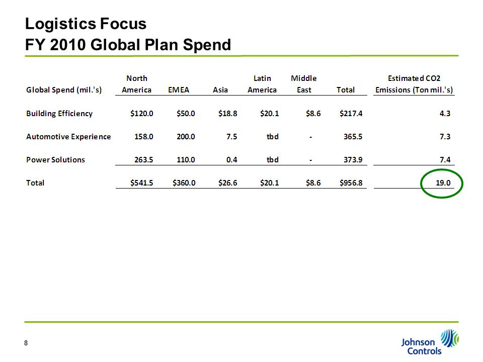Logistics Focus FY 2010 Global Plan Spend 8