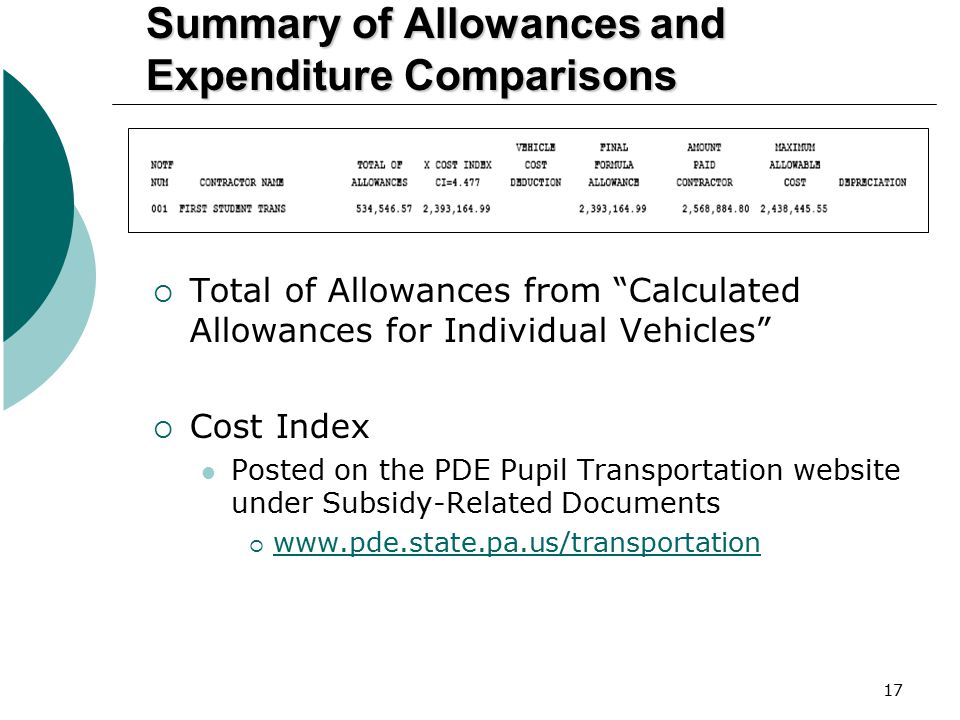 """17 Summary of Allowances and Expenditure Comparisons  Total of Allowances from """"Calculated Allowances for Individual Vehicles""""  Cost Index Posted on"""