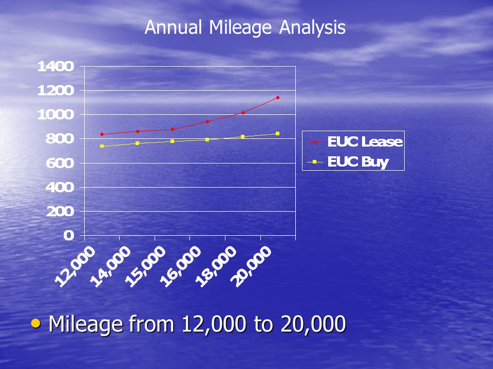 Annual Mileage Analysis Mileage from 12,000 to 20,000 Mileage from 12,000 to 20,000