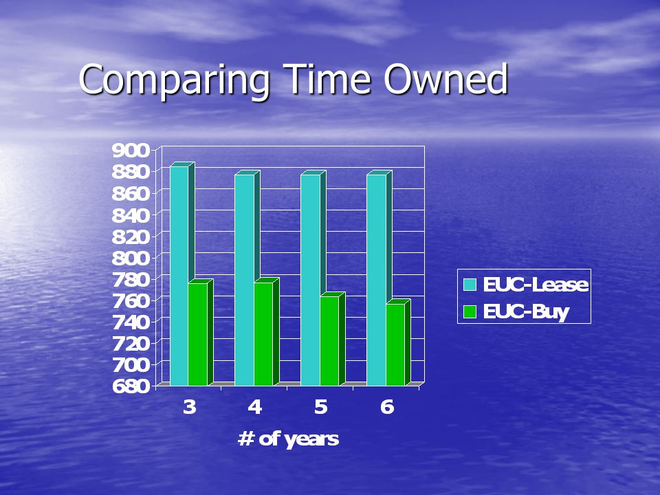 Comparing Time Owned
